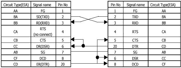 Порт RS-232 C на PC (25