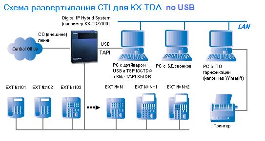 Panasonic Tapi Драйвер Tsp