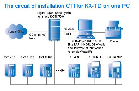 Kx Td1232 Драйвер